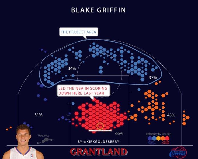Blake Griffin shot chart courtesy of Grantland.com