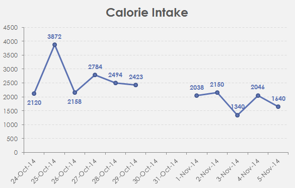 I went from typically missing my calorie goals (usually around 2500 on days I run) to landing well under them.