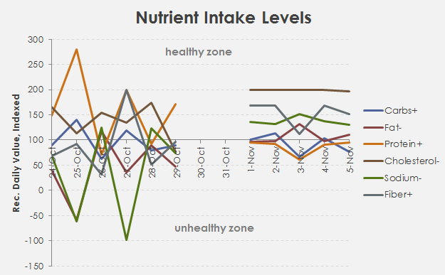 After switching to a 100% FOOD diet, my nutrient intakes went from erratic to stable, if not very healthy.