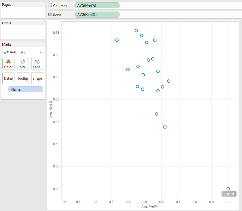 It takes only a few actions to recreate the basic scatter plot we made in Excel.