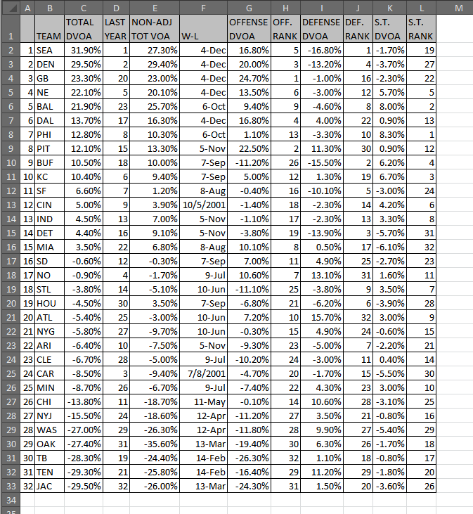 Now our data is neater, but it's still too much to digest in one glance.