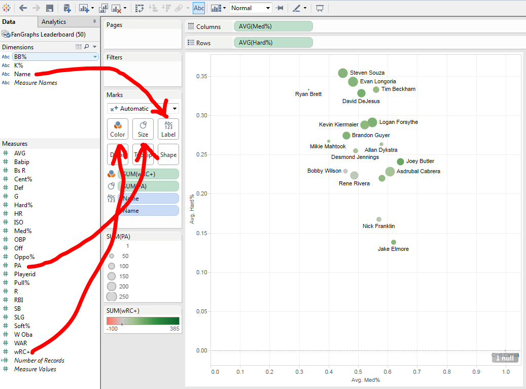 Adding different visual manifestations of the data is a simple process in Tableau Public.