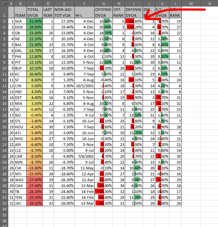 A negative DVOA on defense is actually a good thing. So I'd rather have those bars appear green.