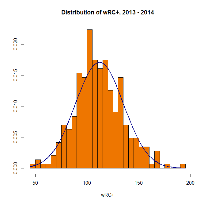 Visually appealing R histogram with curve