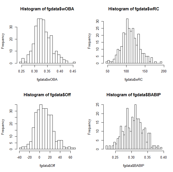 2x2 grid of R histograms