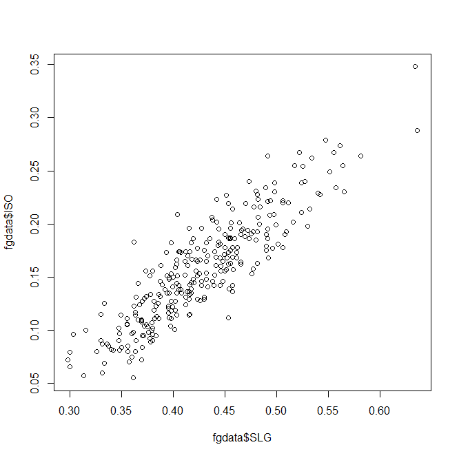 Basic R scatterplot