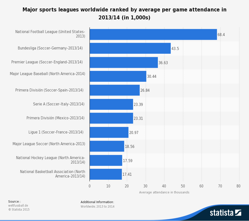 statistic_id270301_average-attendance-of-major-sports-leagues-around-the-world-2013-14