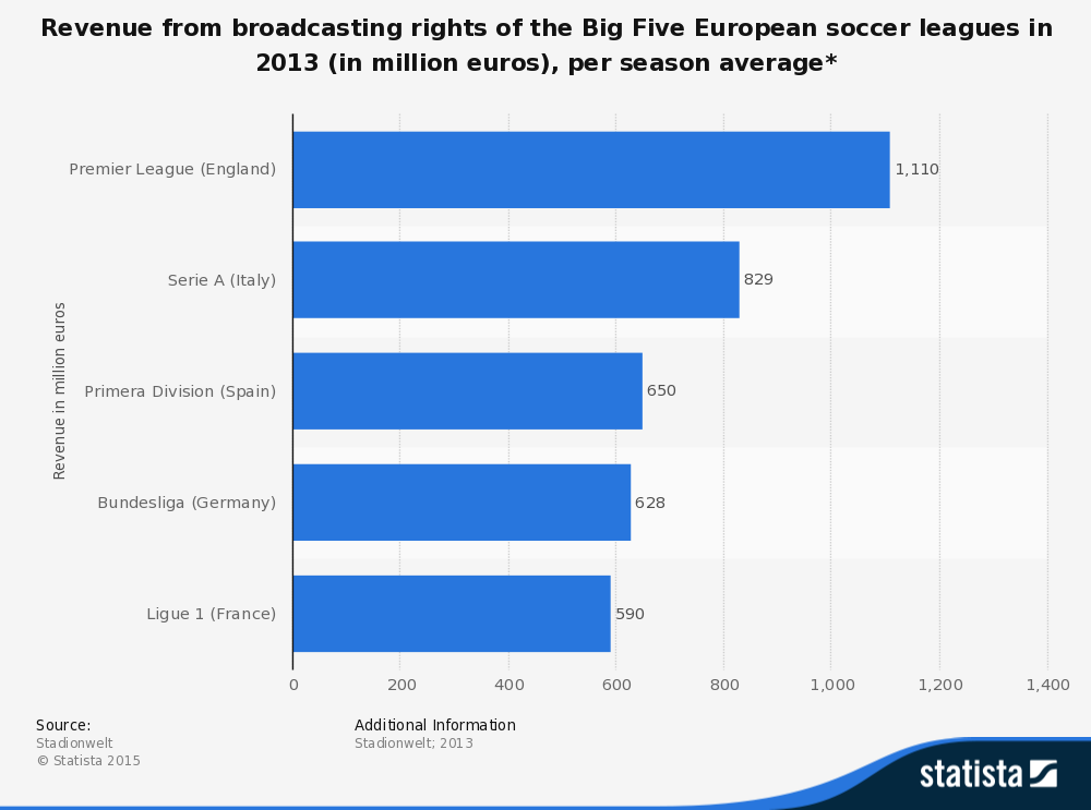 Blogs techgraphs statisticid284787total broadcasting rights revenue per season european soccer greentooth Images